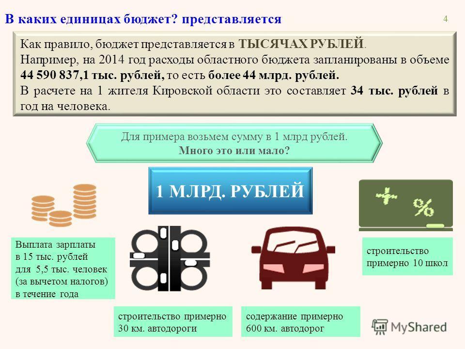 Как правило, бюджет представляется в ТЫСЯЧАХ РУБЛЕЙ. Например, на 2014 год расходы областного бюджета запланированы в объеме 44 590 837,1 тыс. рублей, то есть более 44 млрд. рублей. В расчете на 1 жителя Кировской области это составляет 34 тыс. рубле
