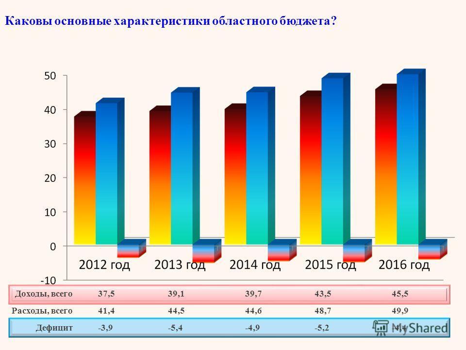 Каковы основные характеристики областного бюджета? Доходы, всего Расходы, всего Дефицит 37,5 41,4 -3,9 39,1 44,5 -5,4 39,7 44,6 -4,9 43,5 48,7 -5,2 45,5 49,9 -4,4