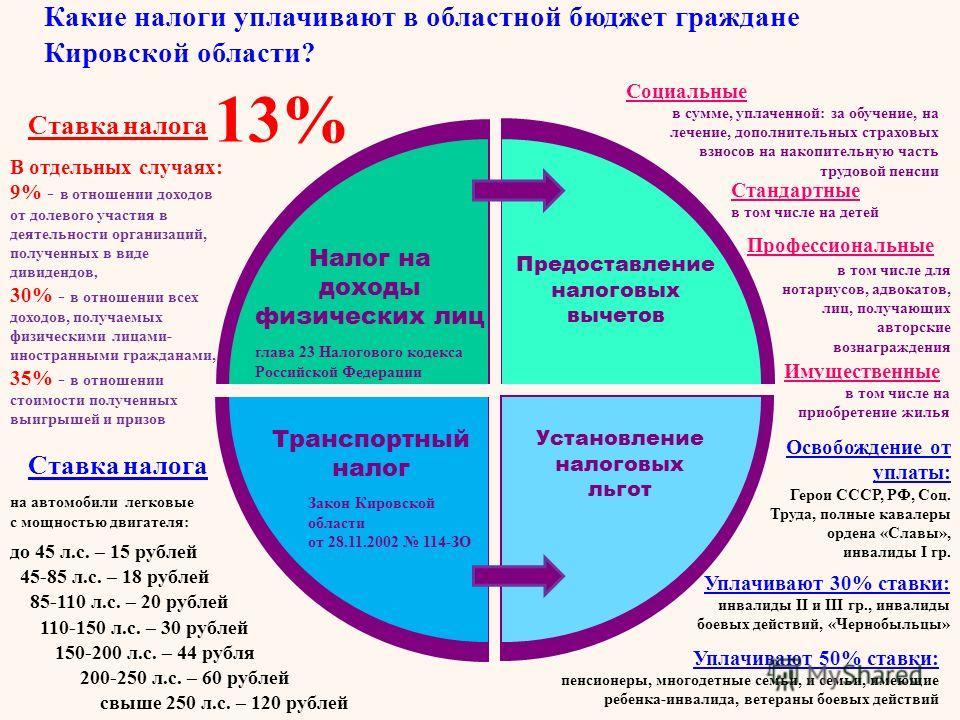 Какие налоги уплачивают в областной бюджет граждане Кировской области? 13% В отдельных случаях: 9% - в отношении доходов от долевого участия в деятельности организаций, полученных в виде дивидендов, 30% - в отношении всех доходов, получаемых физическ