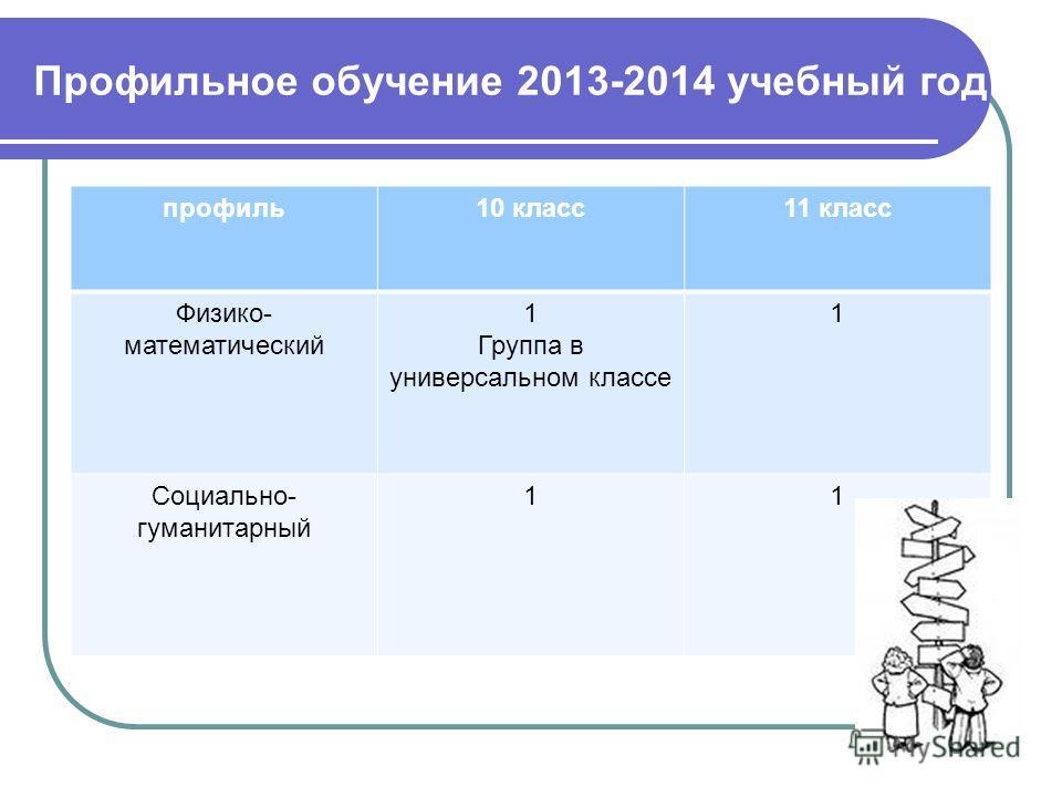 Профильное обучение 2013-2014 учебный год профиль10 класс11 класс Физико- математический 1 Группа в универсальном классе 1 Социально- гуманитарный 11