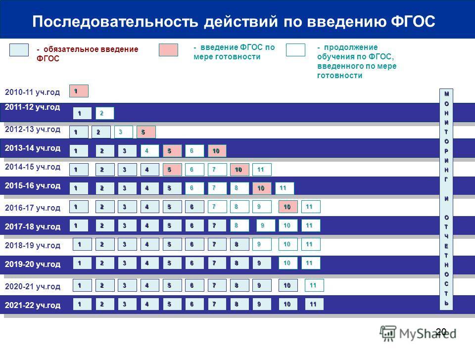 20 2010-11 уч.год 2011-12 уч.год - обязательное введение ФГОС - введение ФГОС по мере готовности 1 МОНИТОРИНГИОТЧЕТНОСТЬ 1 Последовательность действий по введению ФГОС 2012-13 уч.год 2013-14 уч.год 2014-15 уч.год 2016-17 уч.год 2018-19 уч.год 2020-21