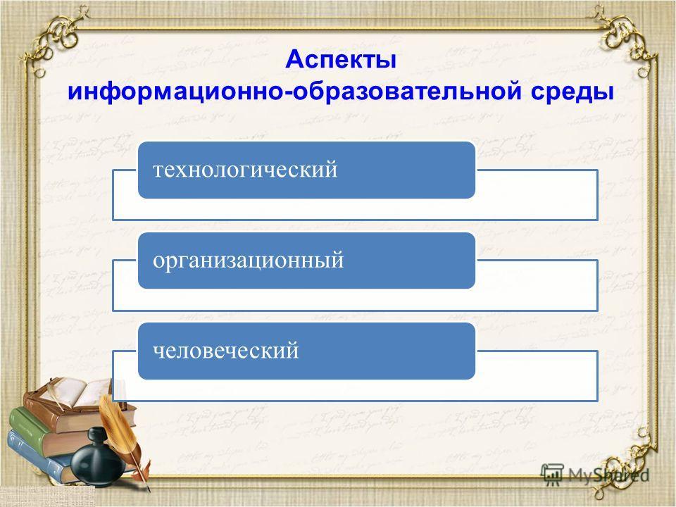 Аспекты информационно-образовательной среды технологическийорганизационныйчеловеческий