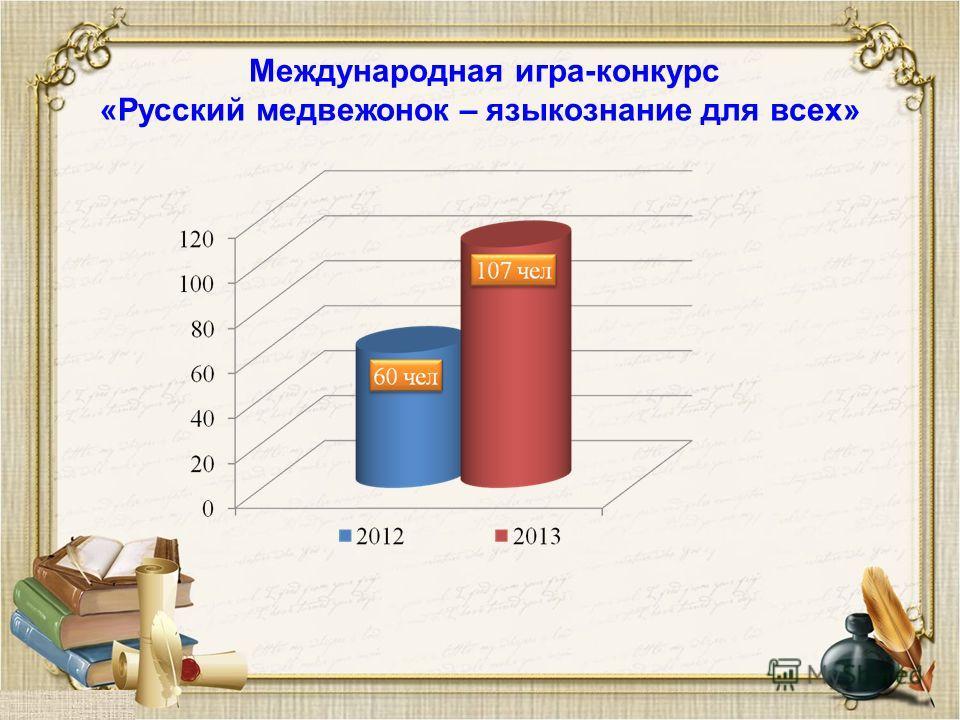 Международная игра-конкурс «Русский медвежонок – языкознание для всех»