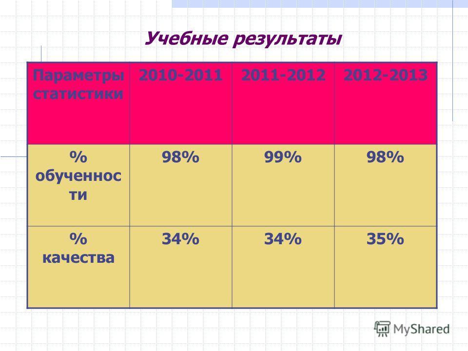 Учебные результаты Параметры статистики 2010-20112011-20122012-2013 % обученнос ти 98%99%98% % качества 34% 35%