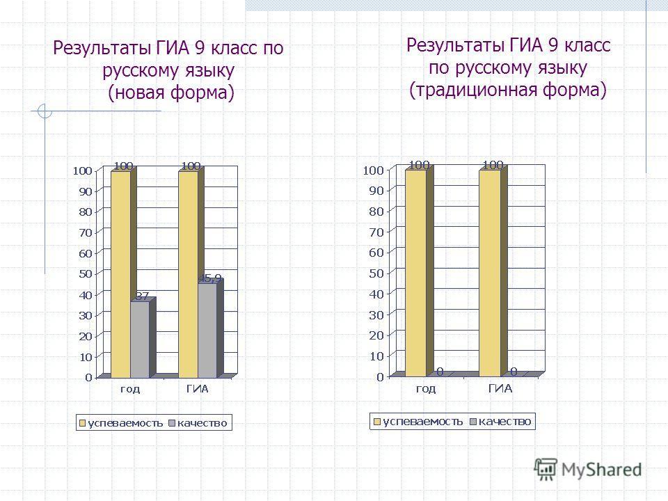 Результаты ГИА 9 класс по русскому языку (новая форма) Результаты ГИА 9 класс по русскому языку (традиционная форма)