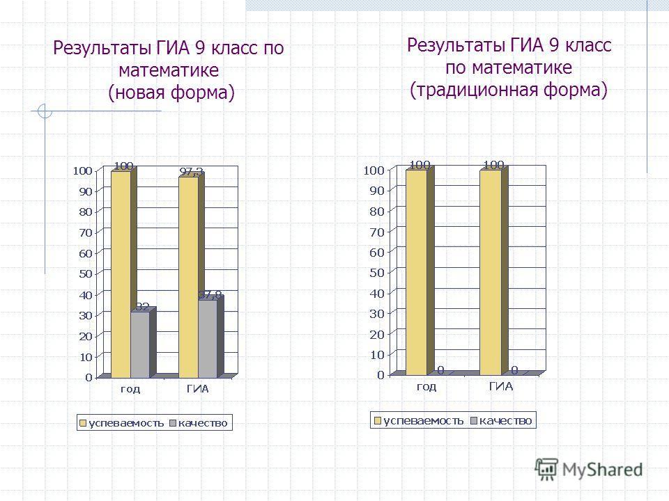 Результаты ГИА 9 класс по математике (новая форма) Результаты ГИА 9 класс по математике (традиционная форма)
