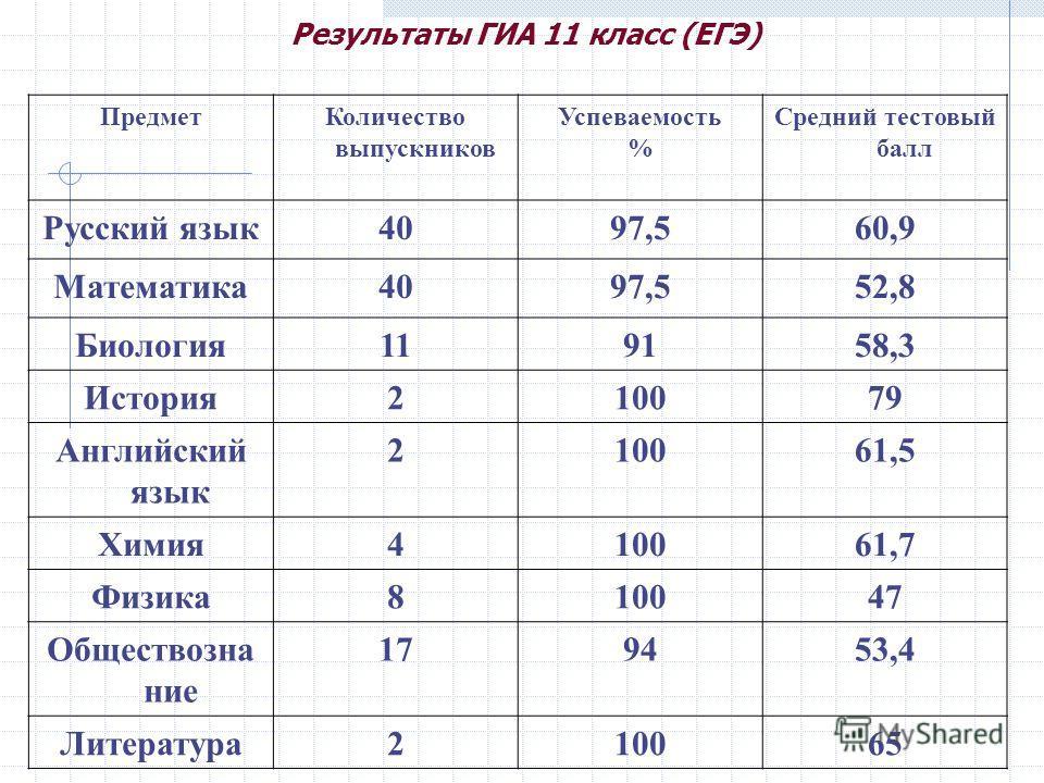 Результаты ГИА 11 класс (ЕГЭ) ПредметКоличество выпускников Успеваемость % Средний тестовый балл Русский язык4097,560,9 Математика4097,552,8 Биология119158,3 История210079 Английский язык 210061,5 Химия410061,7 Физика810047 Обществозна ние 179453,4 Л