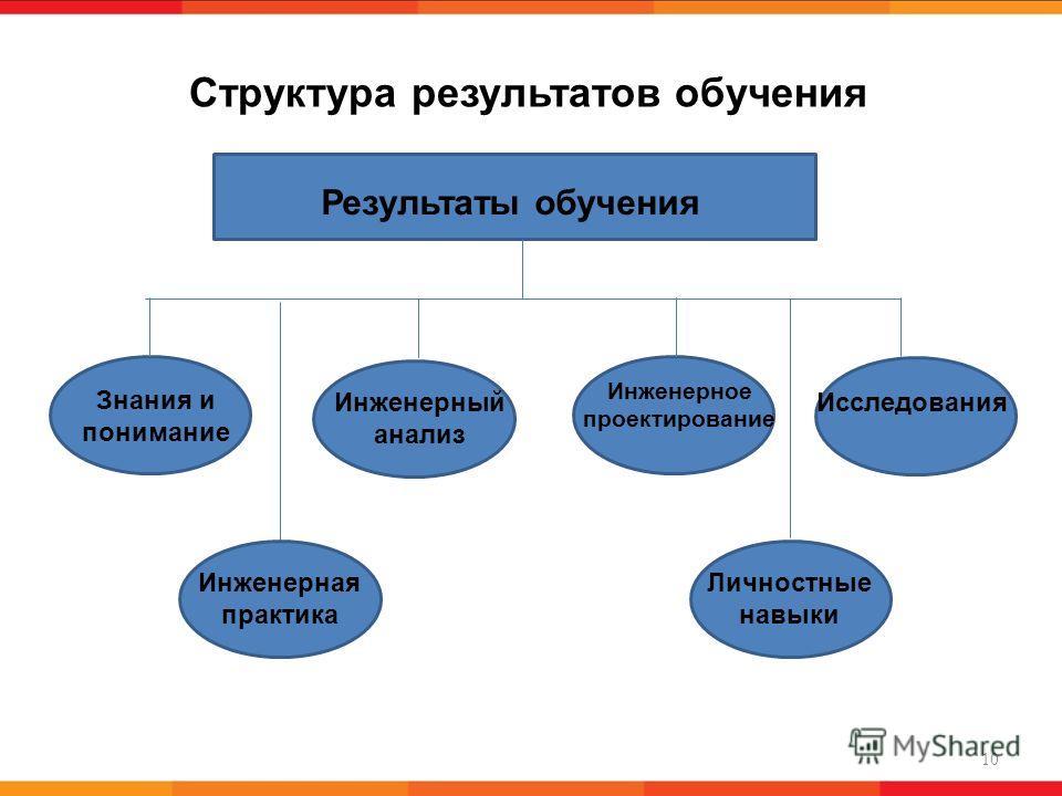 Структура результатов обучения 10 Результаты обучения Знания и понимание Инженерный анализ Инженерное проектирование Исследования Инженерная практика Личностные навыки