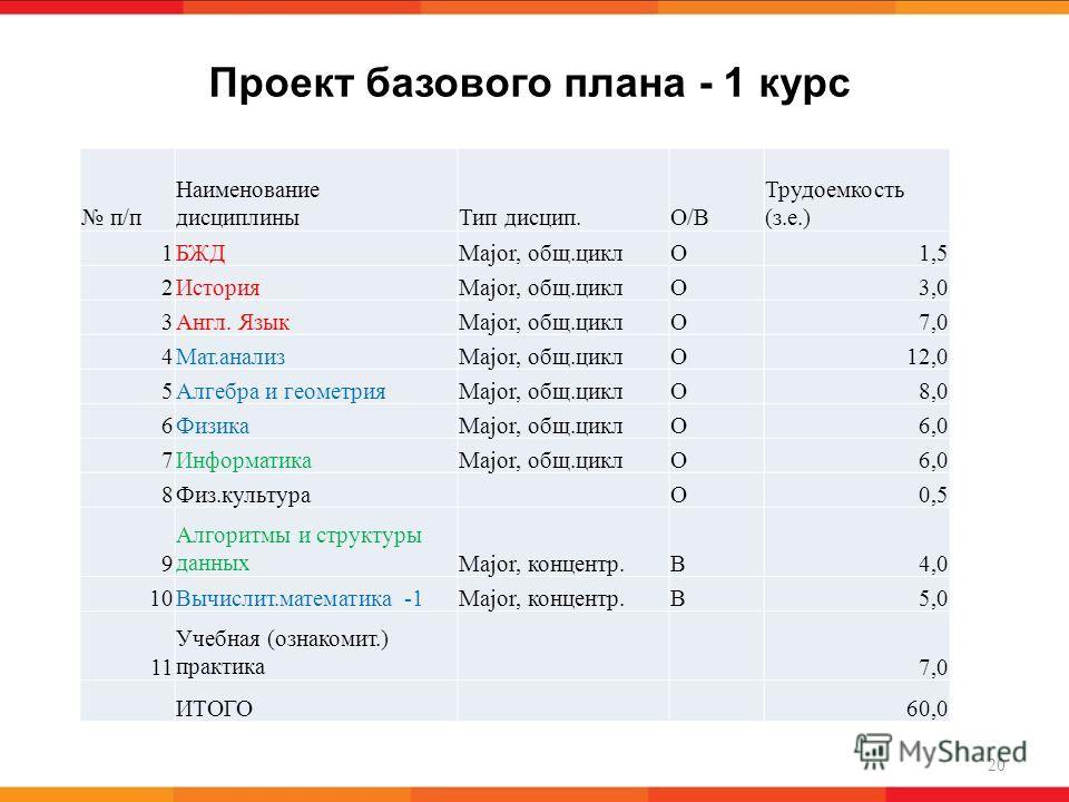 Проект базового плана - 1 курс 20 п/п Наименование дисциплиныТип дисцип.О/В Трудоемкость (з.е.) 1БЖДMajor, общ.циклО1,5 2ИсторияMajor, общ.циклО3,0 3Англ. ЯзыкMajor, общ.циклО7,0 4Мат.анализMajor, общ.циклО12,0 5Алгебра и геометрияMajor, общ.циклО8,0