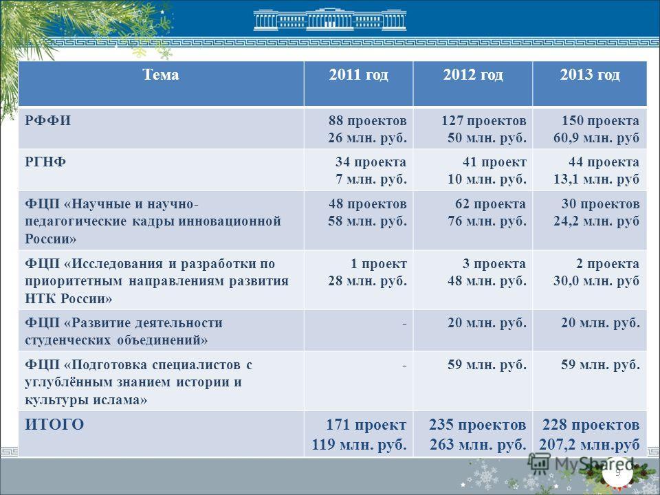 9 Тема2011 год2012 год2013 год РФФИ88 проектов 26 млн. руб. 127 проектов 50 млн. руб. 150 проекта 60,9 млн. руб РГНФ34 проекта 7 млн. руб. 41 проект 10 млн. руб. 44 проекта 13,1 млн. руб ФЦП «Научные и научно- педагогические кадры инновационной Росси
