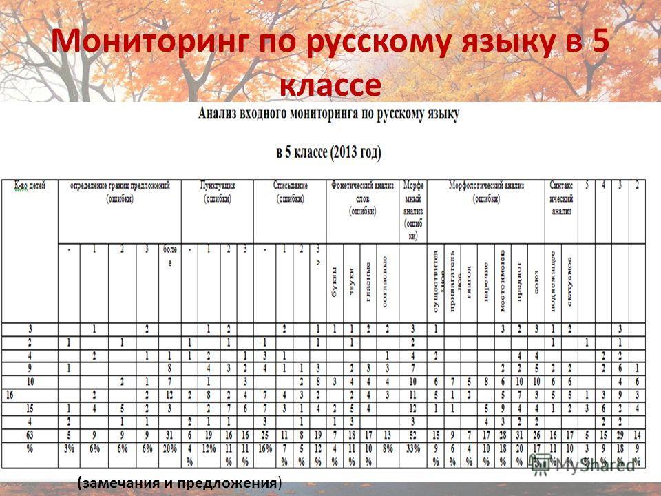 Мониторинг по русскому языку в 5 классе Автор: Закалашвили З.З.10 (замечания и предложения)