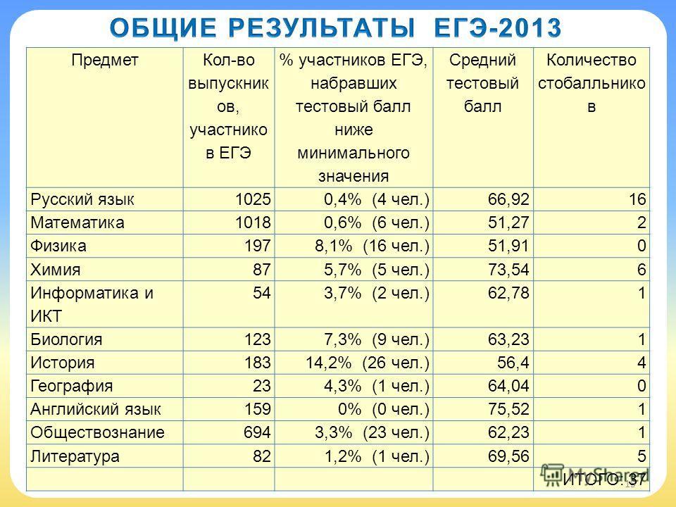 Предмет Кол-во выпускник ов, участнико в ЕГЭ % участников ЕГЭ, набравших тестовый балл ниже минимального значения Средний тестовый балл Количество стобалльнико в Русский язык10250,4% (4 чел.)66,9216 Математика10180,6% (6 чел.)51,272 Физика1978,1% (16