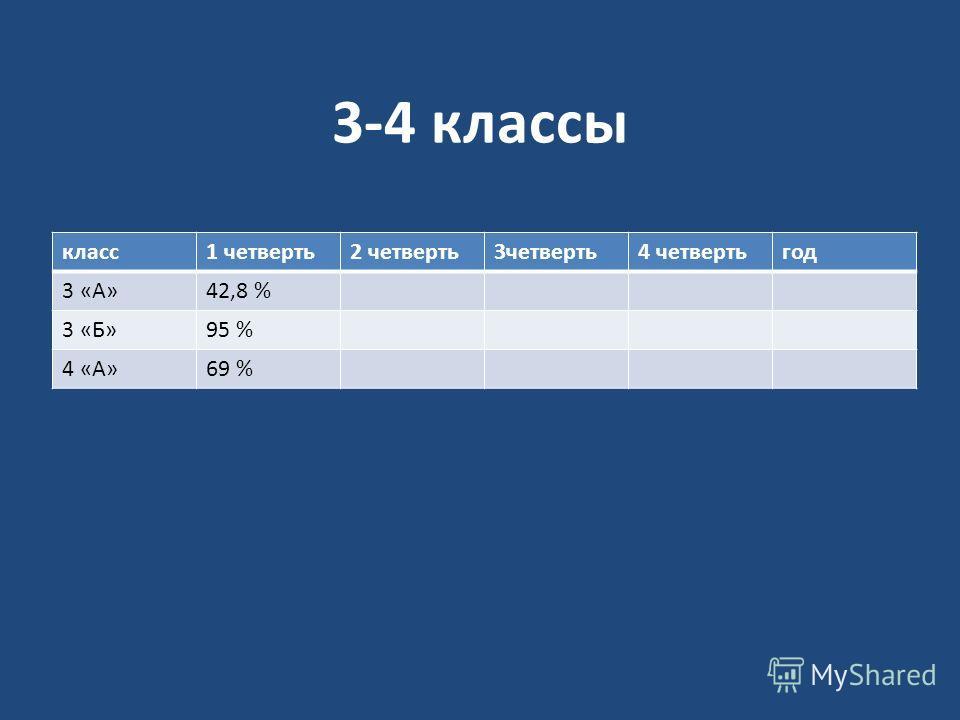 3-4 классы класс1 четверть2 четверть3четверть4 четвертьгод 3 «А»42,8 % 3 «Б»95 % 4 «А»69 %