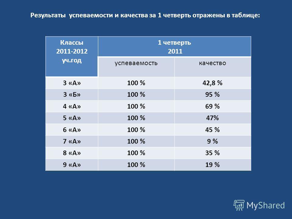 Результаты успеваемости и качества за 1 четверть отражены в таблице: Классы 2011-2012 уч.год 1 четверть 2011 успеваемостькачество 3 «А»100 %42,8 % 3 «Б»100 %95 % 4 «А»100 %69 % 5 «А»100 %47% 6 «А»100 %45 % 7 «А»100 %9 % 8 «А»100 %35 % 9 «А»100 %19 %