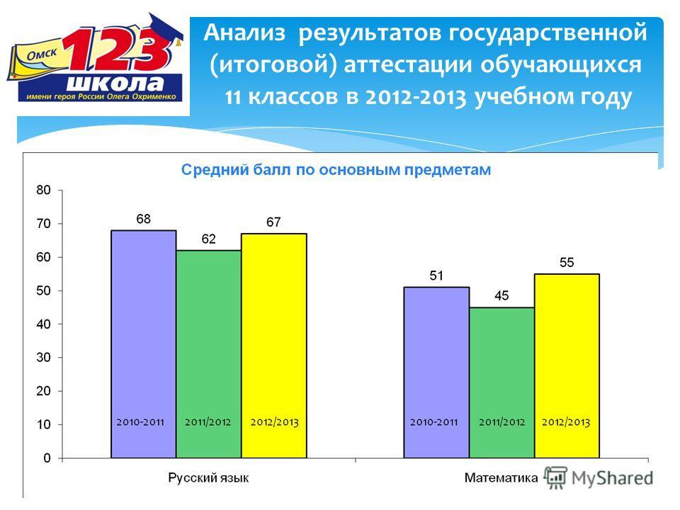 Анализ результатов государственной (итоговой) аттестации обучающихся 11 классов в 2012-2013 учебном году