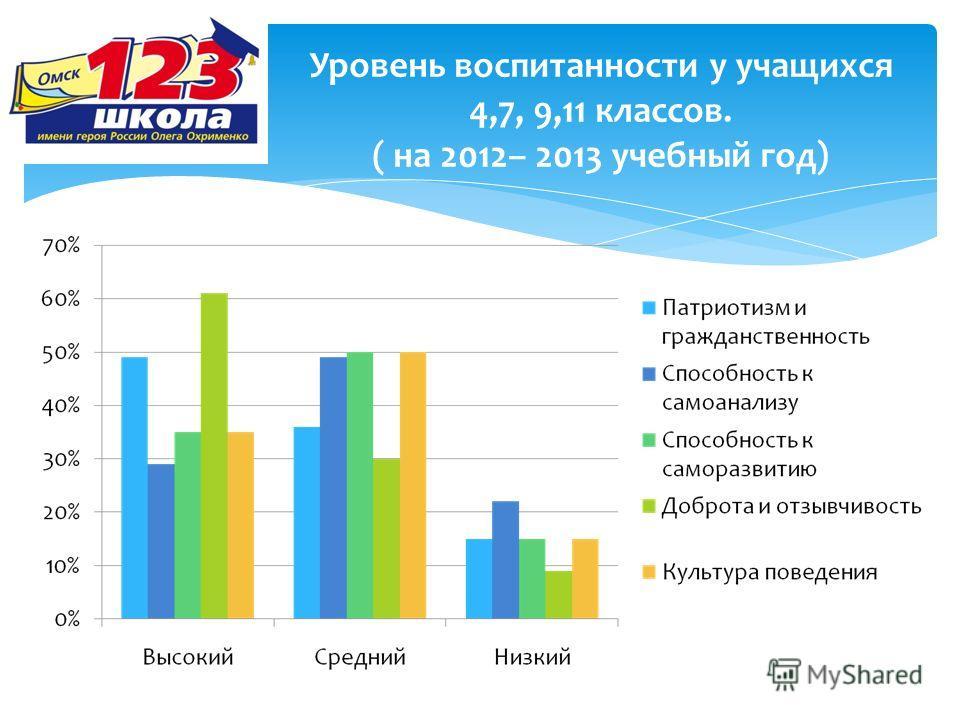 Уровень воспитанности у учащихся 4,7, 9,11 классов. ( на 2012– 2013 учебный год)