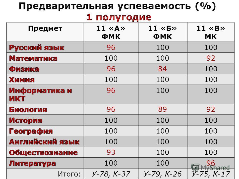 Предмет11 «А» ФМК 11 «Б» ФМК 11 «В» МК 96100 92 9684100 96100 968992 100 93100 96 Итого:У-78, К-37У-79, К-26У-75, К-17