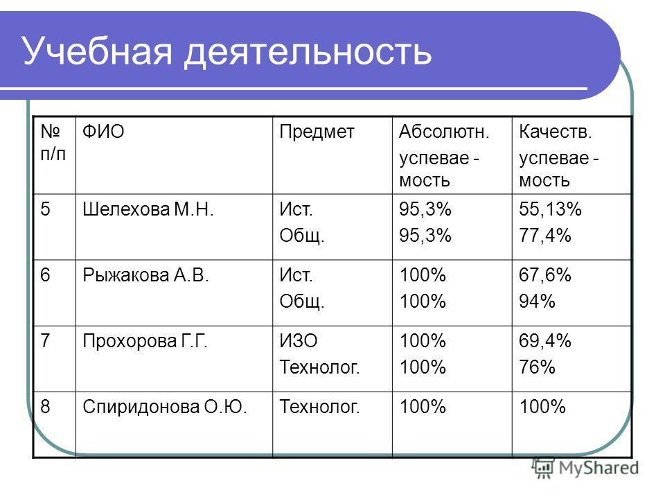Учебная деятельность п/п ФИОПредметАбсолютн. успевае - мость Качеств. успевае - мость 5Шелехова М.Н.Ист. Общ. 95,3% 55,13% 77,4% 6Рыжакова А.В.Ист. Общ. 100% 67,6% 94% 7Прохорова Г.Г.ИЗО Технолог. 100% 69,4% 76% 8Спиридонова О.Ю.Технолог.100%