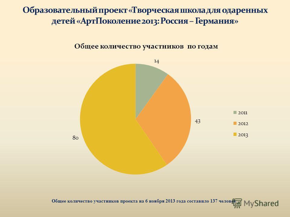 Общее количество участников проекта на 6 ноября 2013 года составило 137 человек