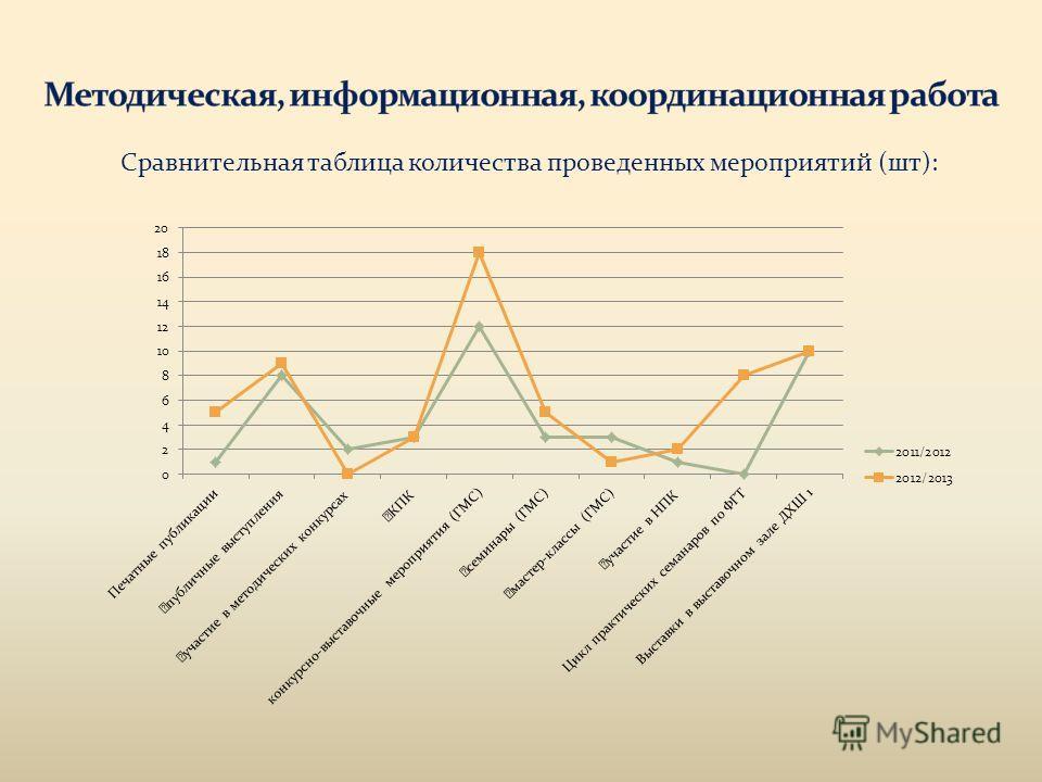 Сравнительная таблица количества проведенных мероприятий (шт):