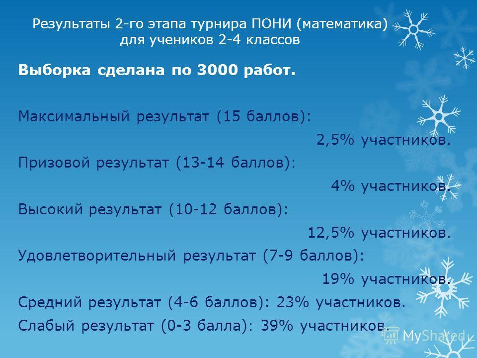 Результаты 2-го этапа турнира ПОНИ (математика) для учеников 2-4 классов Выборка сделана по 3000 работ. Максимальный результат (15 баллов): 2,5% участников. Призовой результат (13-14 баллов): 4% участников. Высокий результат (10-12 баллов): 12,5% уча