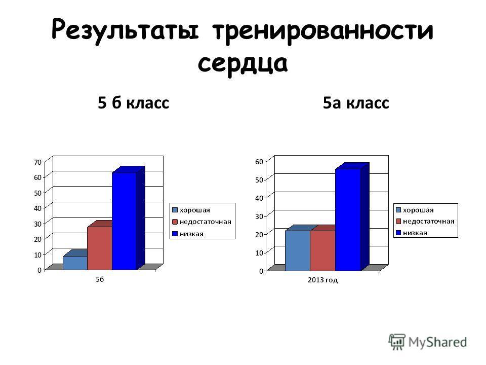 Результаты тренированности сердца 5 б класс 5а класс