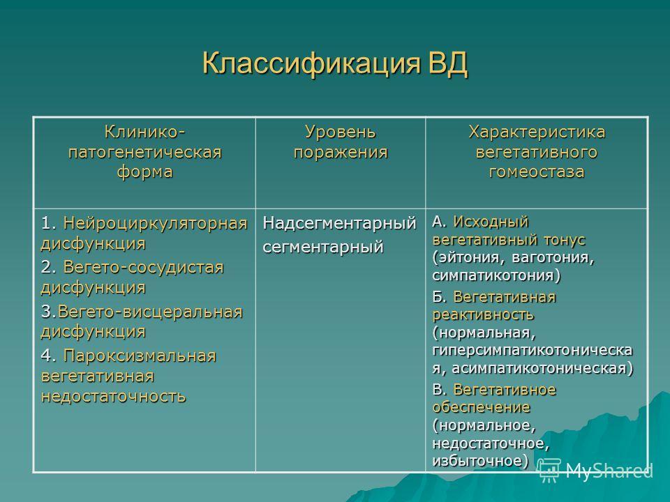 Классификация ВД Клинико- патогенетическая форма Уровень поражения Характеристика вегетативного гомеостаза 1. Нейроциркуляторная дисфункция 2. Вегето-сосудистая дисфункция 3.Вегето-висцеральная дисфункция 4. Пароксизмальная вегетативная недостаточнос