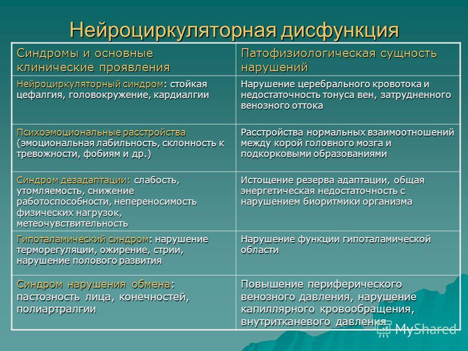 Нейроциркуляторная дисфункция Синдромы и основные клинические проявления Патофизиологическая сущность нарушений Нейроциркуляторный синдром: стойкая цефалгия, головокружение, кардиалгии Нарушение церебрального кровотока и недостаточность тонуса вен, з