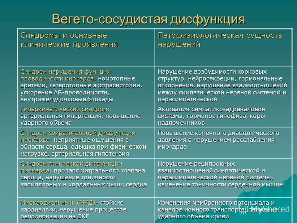 Вегето-сосудистая дисфункция Синдромы и основные клинические проявления Патофизиологическая сущность нарушений Синдром нарушения функции проводимости миокарда: номотопные аритмии, гетеротопные экстрасистолии, ускорение АВ-проводимости, внутрижелудочк