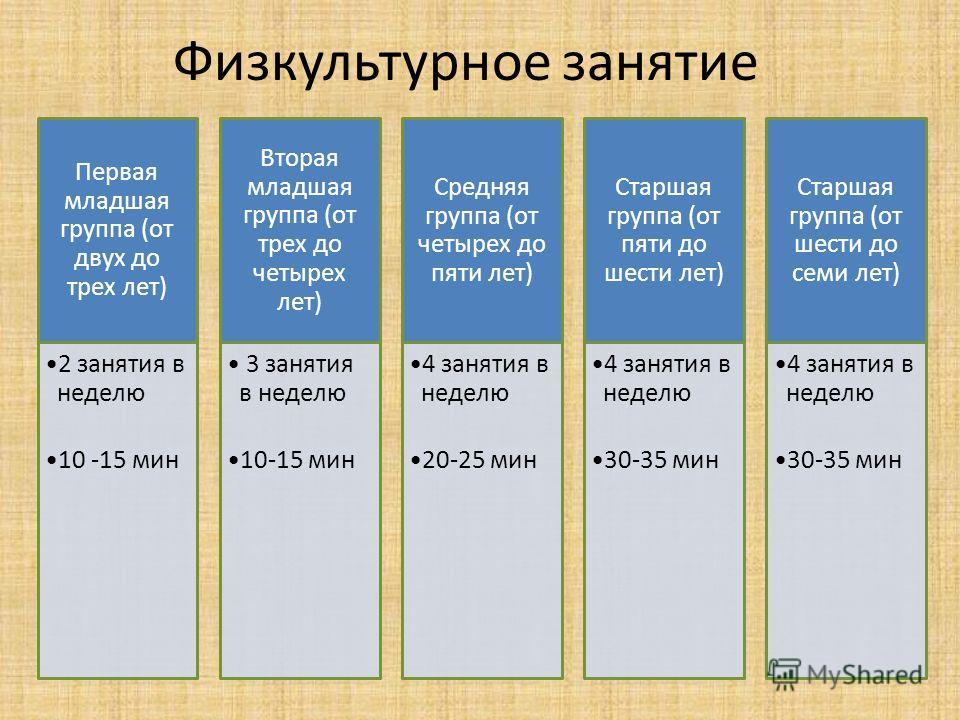 Первая младшая группа (от двух до трех лет) 2 занятия в неделю 10 -15 мин Вторая младшая группа (от трех до четырех лет) 3 занятия в неделю 10-15 мин Средняя группа (от четырех до пяти лет) 4 занятия в неделю 20-25 мин Старшая группа (от пяти до шест