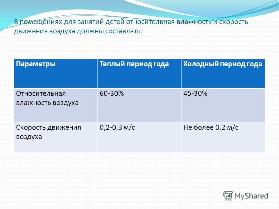 В помещениях для занятий детей относительная влажность и скорость движения воздуха должны составлять: ПараметрыТеплый период годаХолодный период года Относительная влажность воздуха 60-30%45-30% Скорость движения воздуха 0,2-0,3 м/сНе более 0,2 м/с