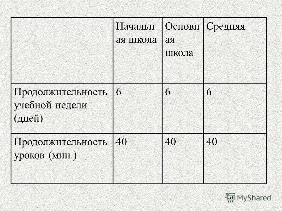 Начальн ая школа Основн ая школа Средняя Продолжительность учебной недели (дней) 666 Продолжительность уроков (мин.) 40