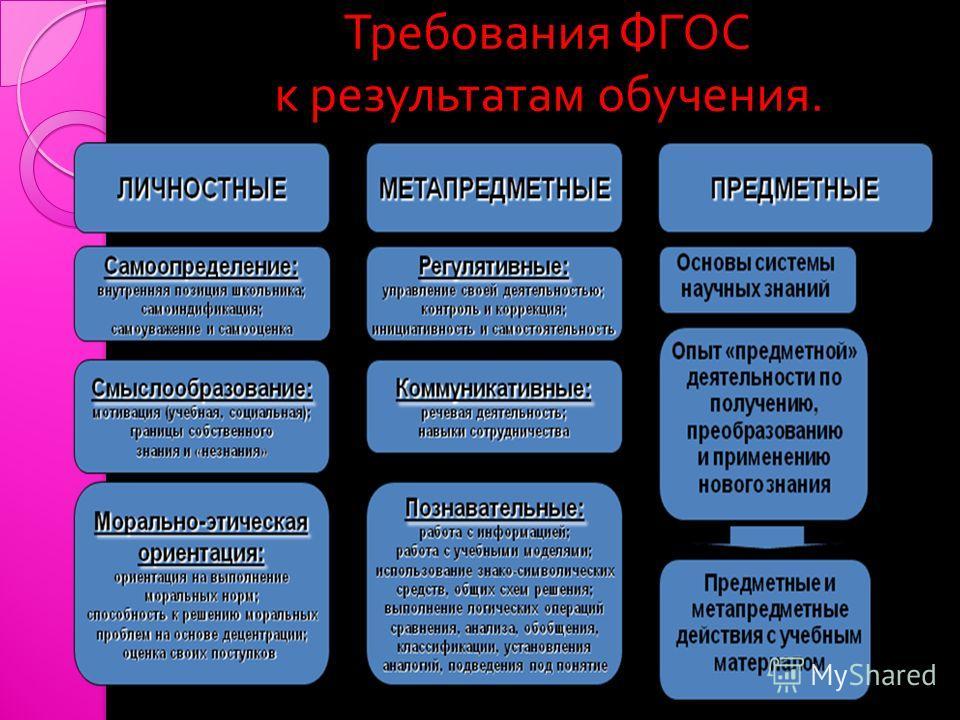 Требования ФГОС к результатам обучения. Требования ФГОС к результатам обучения.