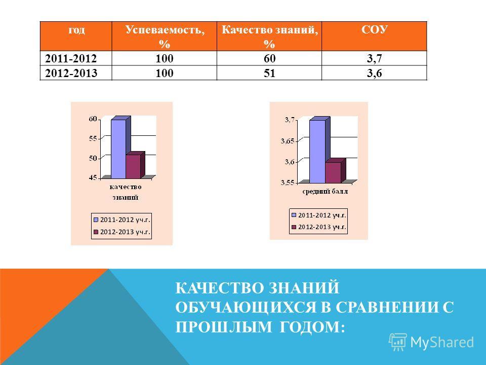 КАЧЕСТВО ЗНАНИЙ ОБУЧАЮЩИХСЯ В СРАВНЕНИИ С ПРОШЛЫМ ГОДОМ: годУспеваемость, % Качество знаний, % СОУ 2011-2012100603,7 2012-2013100513,6