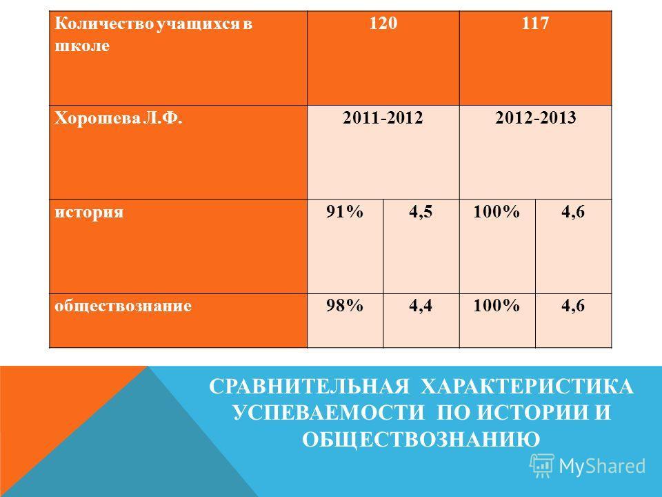 СРАВНИТЕЛЬНАЯ ХАРАКТЕРИСТИКА УСПЕВАЕМОСТИ ПО ИСТОРИИ И ОБЩЕСТВОЗНАНИЮ Количество учащихся в школе 120117 Хорошева Л.Ф. 2011-20122012-2013 история 91%4,5100%4,6 обществознание98%4,4100%4,6