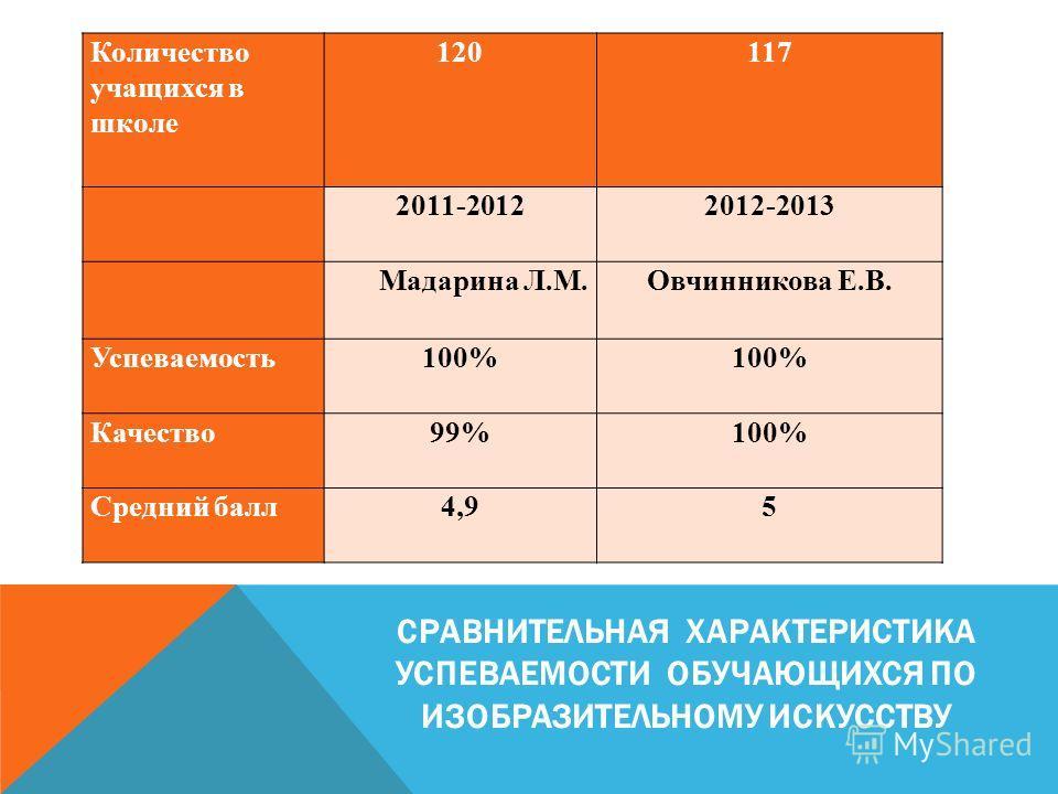 СРАВНИТЕЛЬНАЯ ХАРАКТЕРИСТИКА УСПЕВАЕМОСТИ ОБУЧАЮЩИХСЯ ПО ИЗОБРАЗИТЕЛЬНОМУ ИСКУССТВУ Количество учащихся в школе 120117 2011-20122012-2013 Мадарина Л.М.Овчинникова Е.В. Успеваемость100% Качество99%100% Средний балл4,95