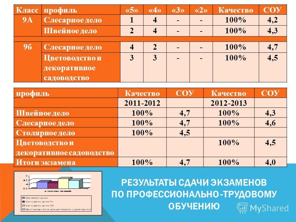РЕЗУЛЬТАТЫ СДАЧИ ЭКЗАМЕНОВ ПО ПРОФЕССИОНАЛЬНО -ТРУДОВОМУ ОБУЧЕНИЮ Класспрофиль«5»«4»«3»«2»КачествоСОУ 9АСлесарное дело14--100%4,2 Швейное дело24--100%4,3 9бСлесарное дело42--100%4,7 Цветоводство и декоративное садоводство 33--100%4,5 профильКачествоС