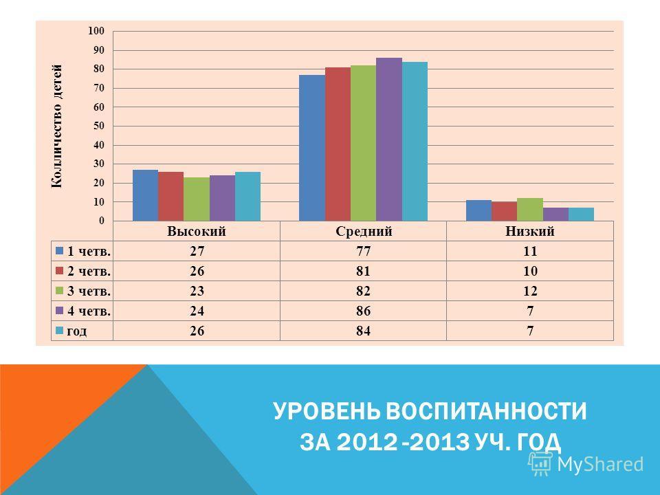 УРОВЕНЬ ВОСПИТАННОСТИ ЗА 2012 -2013 УЧ. ГОД
