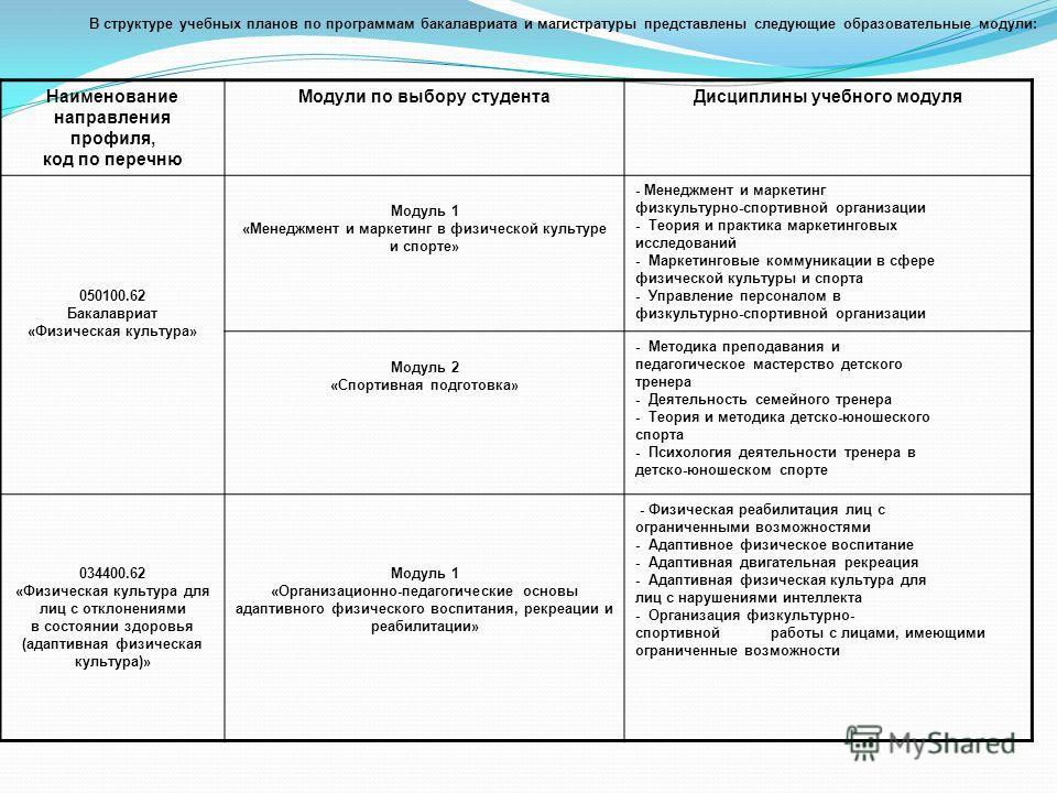 В структуре учебных планов по программам бакалавриата и магистратуры представлены следующие образовательные модули: Наименование направления профиля, код по перечню Модули по выбору студентаДисциплины учебного модуля 050100.62 Бакалавриат «Физическая
