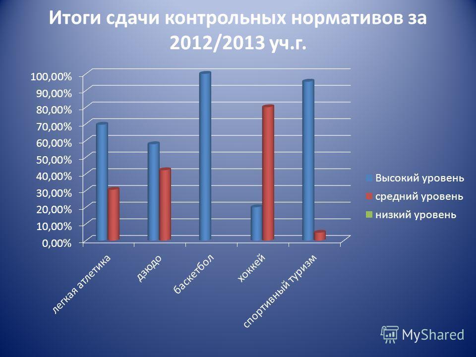 Итоги сдачи контрольных нормативов за 2012/2013 уч.г.