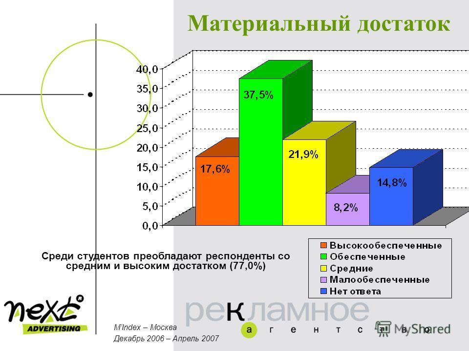 Материальный достаток Среди студентов преобладают респонденты со средним и высоким достатком (77,0%) MIndex – Москва Декабрь 2006 – Апрель 2007