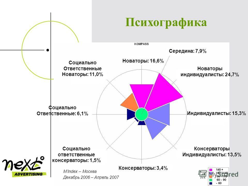 Психографика MIndex – Москва Декабрь 2006 – Апрель 2007 Новаторы: 16,6% Середина: 7,9% Новаторы индивидуалисты: 24,7% Индивидуалисты: 15,3% Консерваторы Индивидуалисты: 13,5% Консерваторы: 3,4% Социально ответственные консерваторы: 1,5% Социально Отв