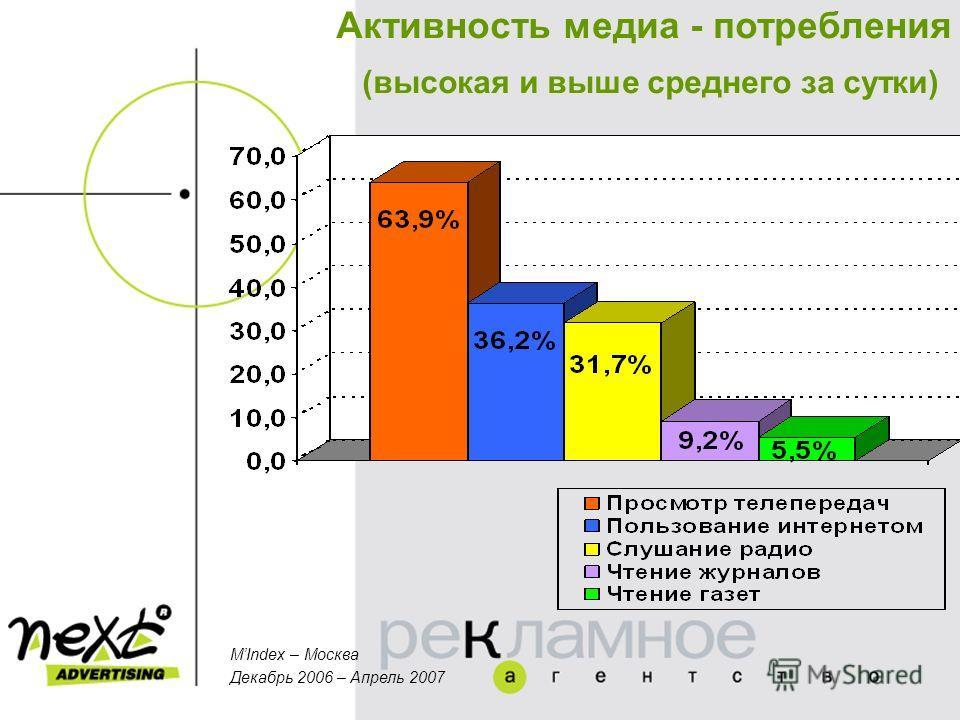 Активность медиа - потребления (высокая и выше среднего за сутки) MIndex – Москва Декабрь 2006 – Апрель 2007