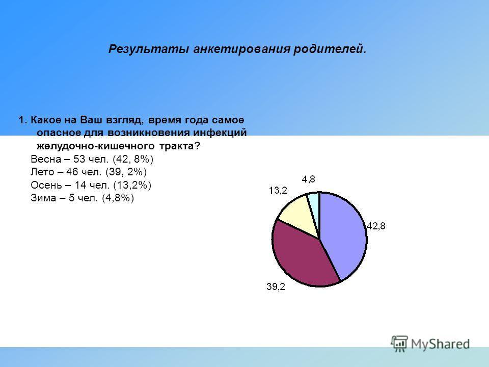 Результаты анкетирования родителей. 1. Какое на Ваш взгляд, время года самое опасное для возникновения инфекций желудочно-кишечного тракта? Весна – 53 чел. (42, 8%) Лето – 46 чел. (39, 2%) Осень – 14 чел. (13,2%) Зима – 5 чел. (4,8%)