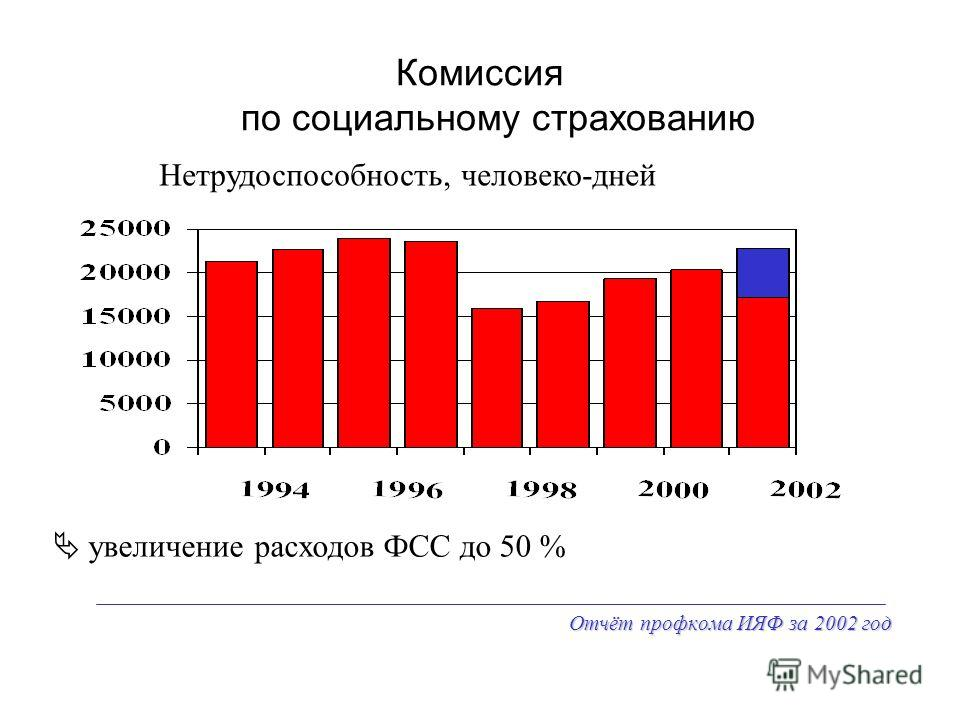 Отчёт профкома ИЯФ за 2002 год Комиссия по социальному страхованию Нетрудоспособность, человеко-дней увеличение расходов ФСС до 50 %