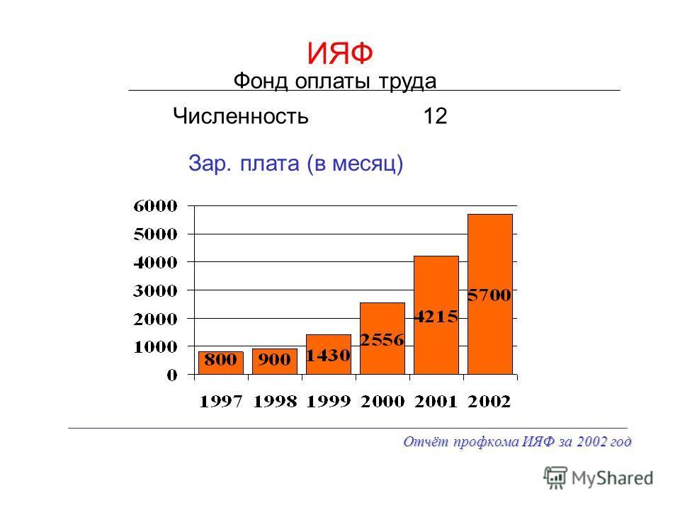 Отчёт профкома ИЯФ за 2002 год ИЯФ Численность Фонд оплаты труда 12 Зар. плата (в месяц)