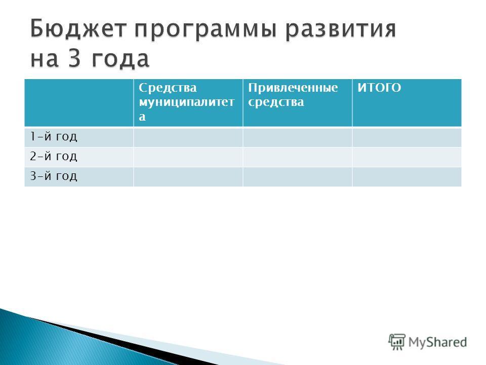 Средства муниципалитет а Привлеченные средства ИТОГО 1-й год 2-й год 3-й год