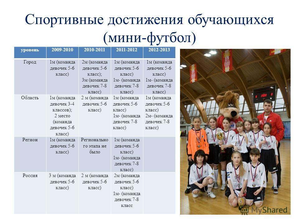 Спортивные достижения обучающихся (мини-футбол) уровень2009-20102010-20112011-20122012-2013 Город1м (команда девочек 5-6 класс) 2м (команда девочек 5-6 класс); 3м (команда девочек 7-8 класс) 1м (команда девочек 5-6 класс) 1м- (команда девочек 7-8 кла