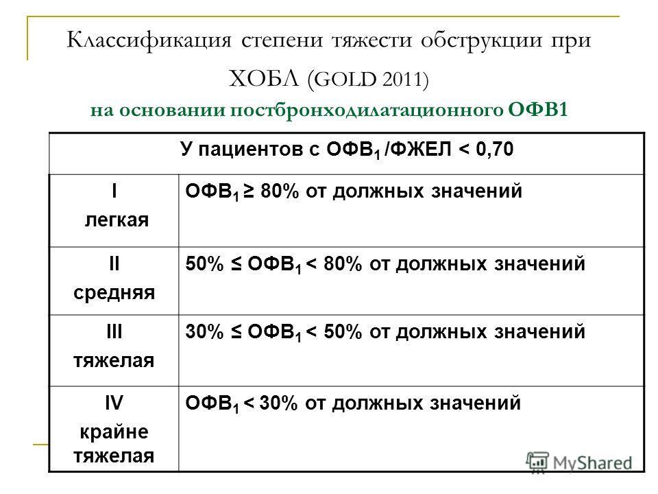 Классификация степени тяжести обструкции при ХОБЛ ( GOLD 2011) на основании постбронходилатационного ОФВ1 У пациентов с ОФВ 1 /ФЖЕЛ < 0,70 I легкая ОФВ 1 80% от должных значений II средняя 50% ОФВ 1 < 80% от должных значений III тяжелая 30% ОФВ 1 < 5