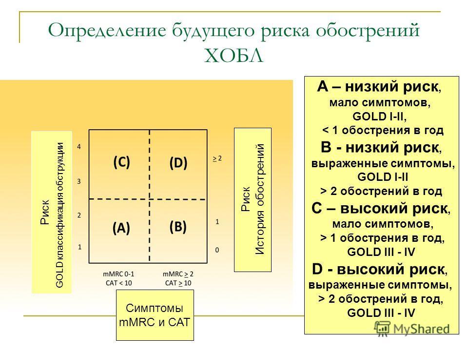 Определение будущего риска обострений ХОБЛ Риск GOLD классификация обструкции Риск История обострений Симптомы mMRC и CAT A – низкий риск, мало симптомов, GOLD I-II, < 1 обострения в год B - низкий риск, выраженные симптомы, GOLD I-II > 2 обострений